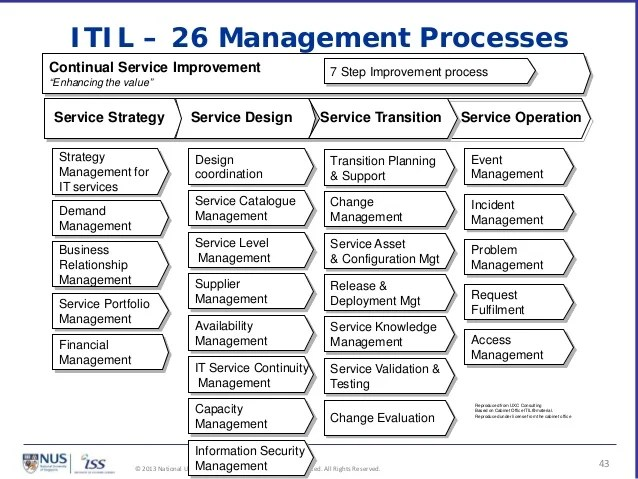 also itil  cmmi for services rh slideshare