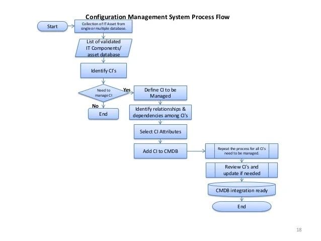 Configuration management system process flow also itil implementation and service best practices  useful in rh slideshare