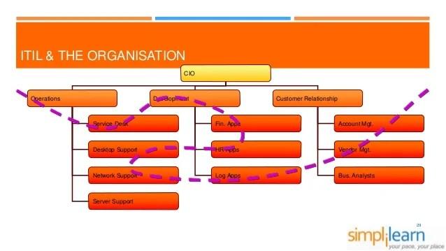 ITIL Career Path