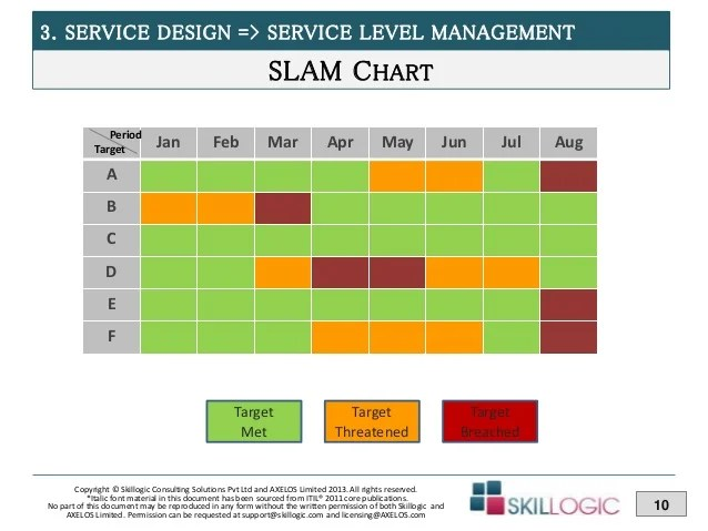 also itil training module service design part rh slideshare