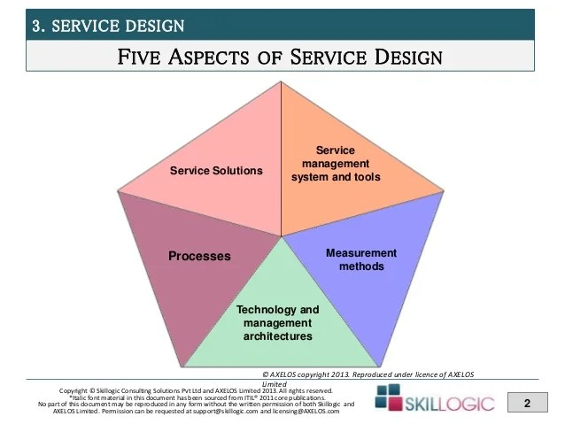 Itil service design module part also training module rh slideshare