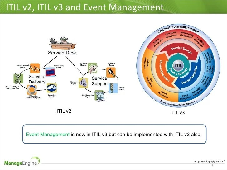Itil   and event management also best practices rh slideshare