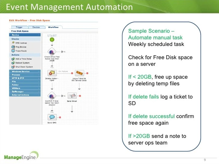 Event management automation also itil  best practices rh slideshare