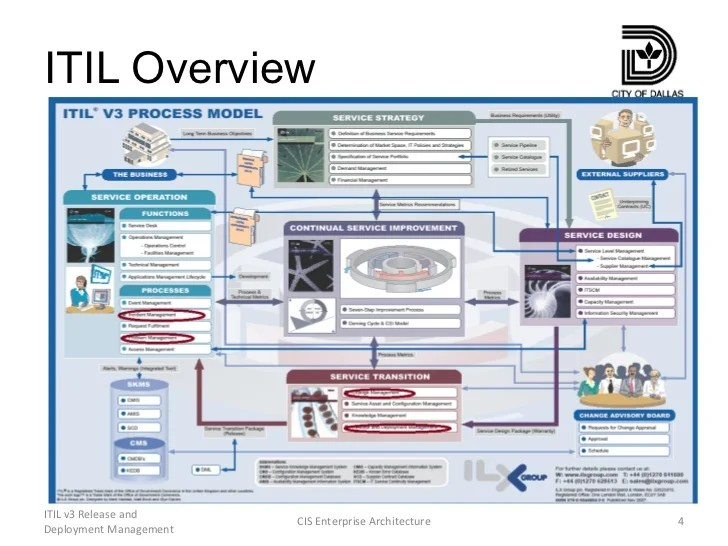 Itil overview  release and deployment management cis enterprise architecture also rh slideshare