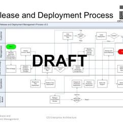 Software Release Process Flow Diagram Gastric Antrum Anatomy Itil V3 And Deployment Management
