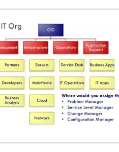 Should you establish  service management office smo itsm academy also itil managers goal blockety rh