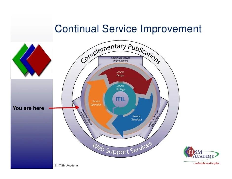 V3 Continual Service Improvement  Itsm Academy Webinar