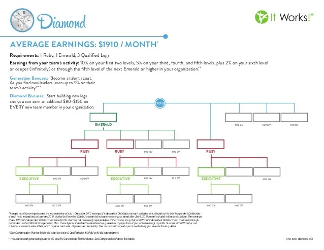 It works diamond rank chart average monthly earnings by are representative of july  december independent also rh slideshare