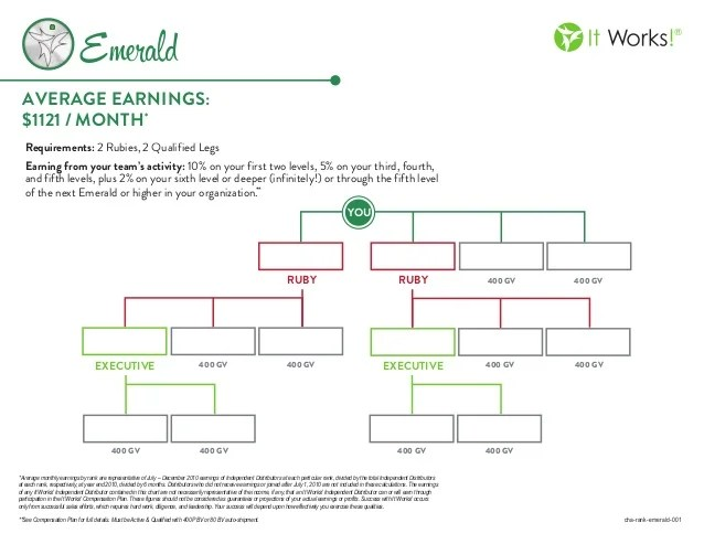It works double diamond chart famous quintessence plot with regard also ruby rh widyapurimandiri