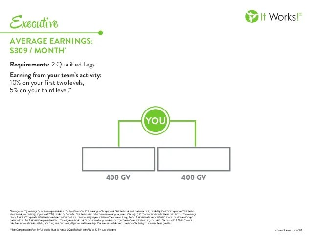 It works executive rank chart month requirements qualified legs earning from your team   activity also rh slideshare