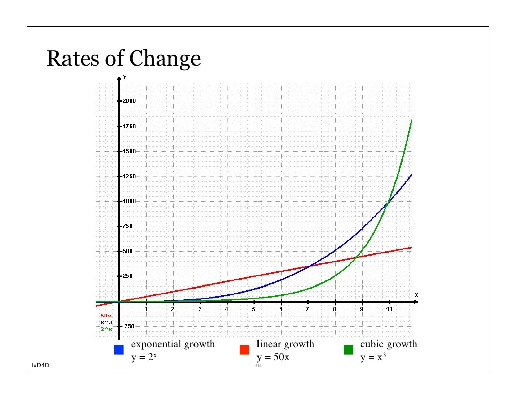 Rates Of Change Exponential Growth