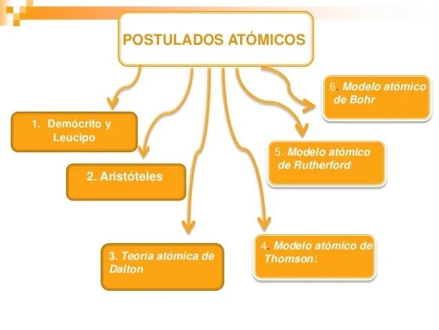 Jacqueline Arias Modelos Atomicos