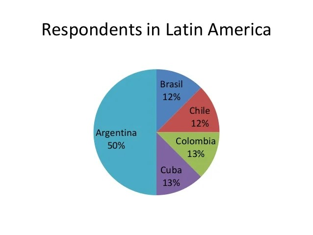 Argentina Religion Pie Chart Pictures To Pin On Pinterest
