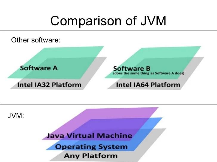 jvm architecture diagram ford explorer wiring java virtual machine comparison of jvmother software