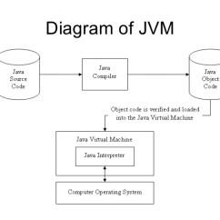 Jvm Architecture Diagram Dimplex Electric Baseboard Heater Wiring Java Virtual Machine 5