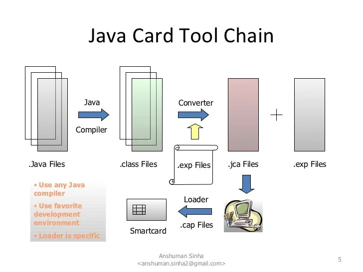 block diagram of sim card lung sounds technical overview java