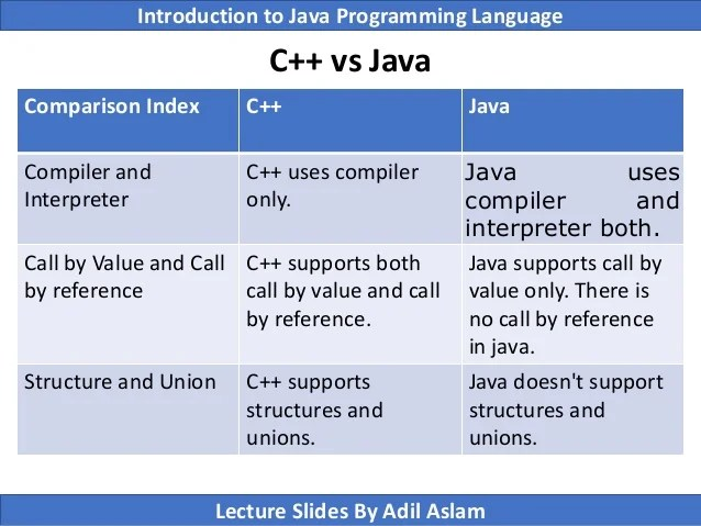 Introduction To Java Programming Lecture No. 1