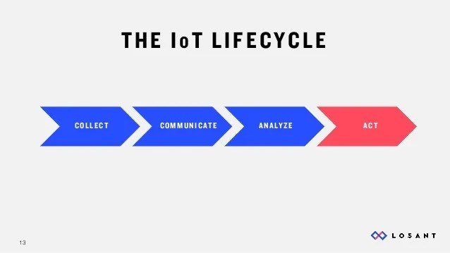 13 THE IoT LIFECYCLE COLLECT