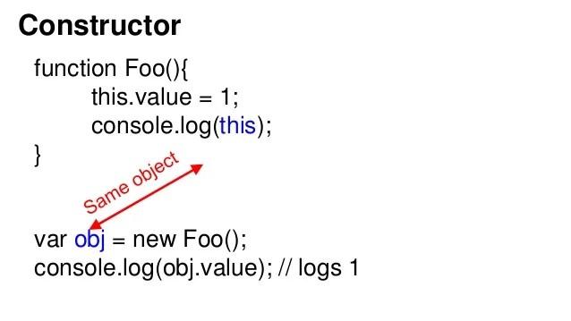 Javascript this keyword