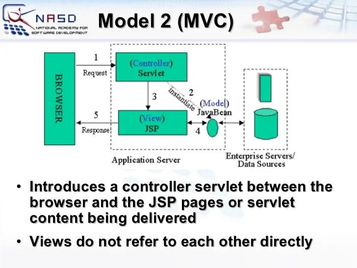 jsf architecture diagram pv panels wiring java server faces basics jsp architectures model 2 8