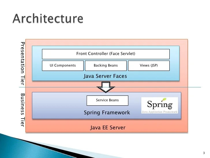 java 3 tier architecture diagram telecaster way wiring tele wire server faces + spring mvc framework