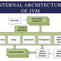 Jvm Architecture In Java With Diagram 2001 Vw Jetta Vr6 Engine Virtual Machine Steps Undertaken 10 Internal Of