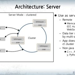 Jvm Architecture Diagram 5 Whys And The Fishbone Infinispan Data Grid Platform