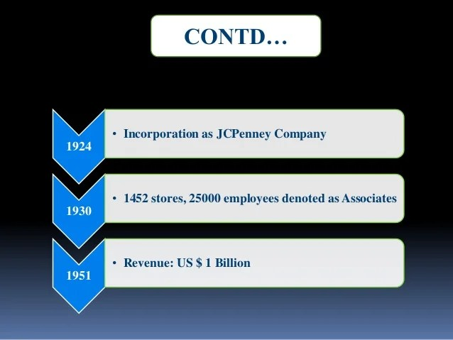Stores in states  incorporation as jcpenney also jc penny  organisational structure rh slideshare