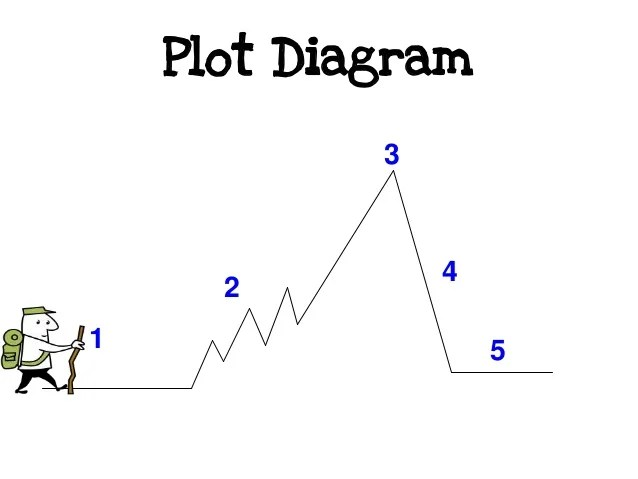 nemo plot diagram