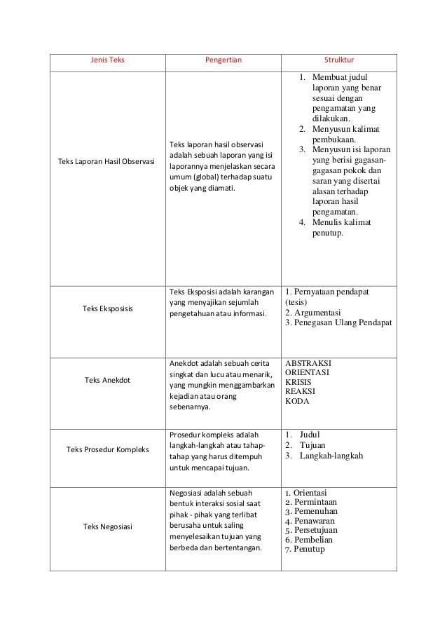 Jenis Jenis Prosedur : jenis, prosedur, Jenis, Teks)