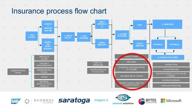 Insurance process flow chart also jerry chetty myth about data investigation rh slideshare
