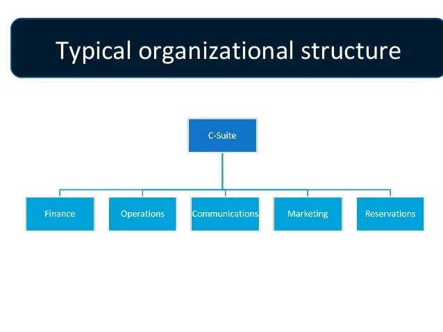 Typical organizational structure how have communicators  job descriptions changed also revised rh slideshare
