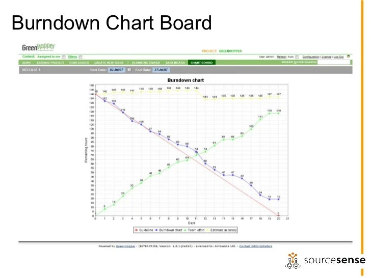 Burndown chart report on iteration status also jira as  project management tool rh slideshare
