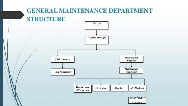 general maintenance department structure director manager civil engineer also jishnu organiations study at pvs hospital rh slideshare