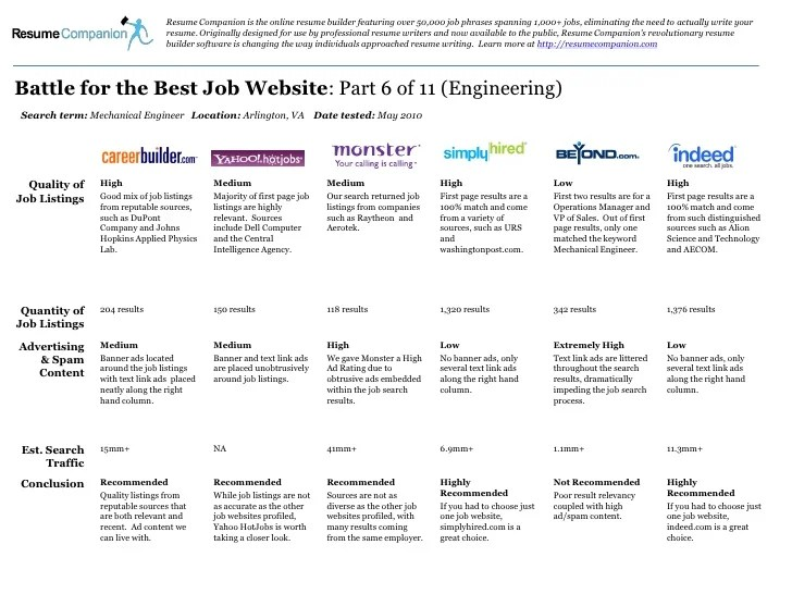 online resume for job search websites - Fast.lunchrock.co
