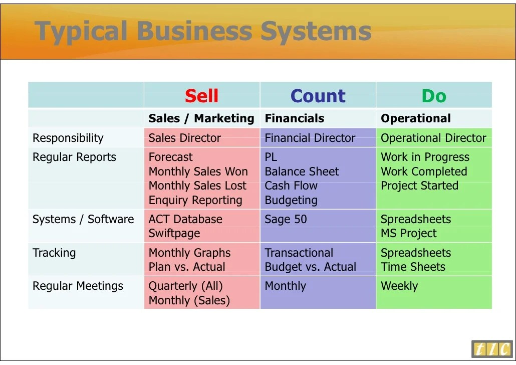 Joining Up Sales And Marketing Systems And Software