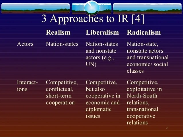 3 Approaches in International Relations
