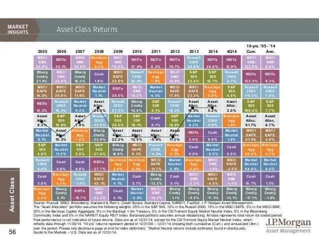 Asset class returns also jp morgan  guide to the markets rh slideshare