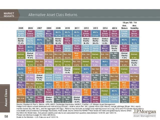 As alternative asset also jp morgan  guide to the markets rh slideshare