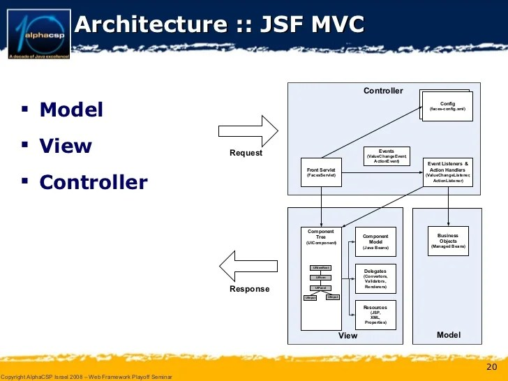jsf architecture diagram obd wiring and seam