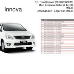 Dimensi All New Kijang Innova Harga Toyota Yaris Trd 2018 Jual Mobil Di Cibubur Bogor Depok