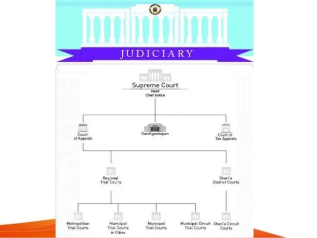 judicial branch court system diagram 6 2 diesel wiring of the philippines supreme