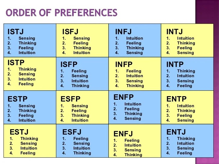 Jung Personality MBTI Slide Show for Youth  Young