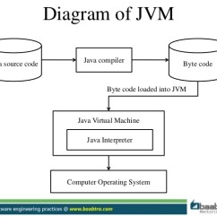 Jvm Architecture In Java With Diagram Honeywell Wireless Thermostat Wiring