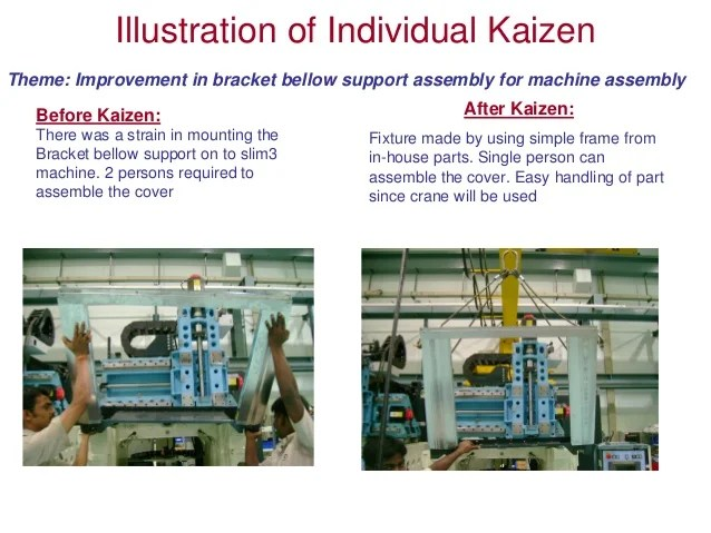 Kaizen bcic