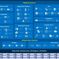 Microsoft Infrastructure Diagram Semi Trailer Plug Wiring Keep Calm And Cf Push On Azure