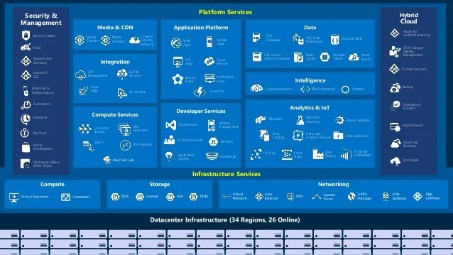 microsoft infrastructure diagram 1995 ford econoline radio wiring keep calm and cf push on azure