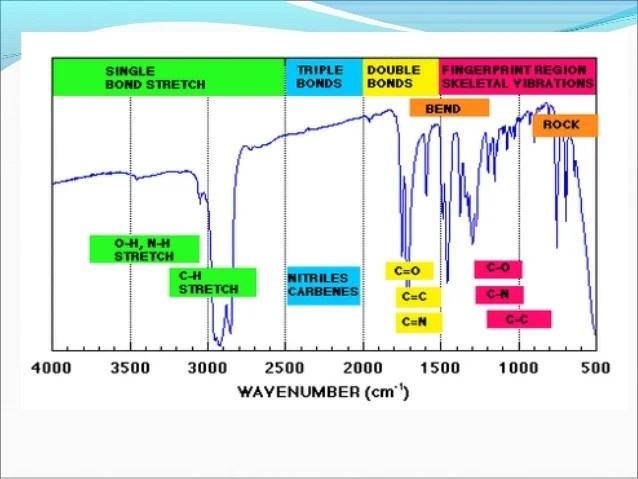 Absorption regions also interpretation of ir spectra rh slideshare