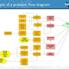 Project Impact Diagram Sony Xplod Deck Wiring Introduction To Social Assessment For Redd Projects Nairobi 16