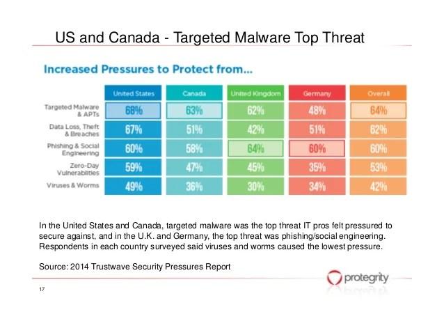 Database Security Threats Pdf